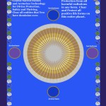 Arcturian Divine Protection