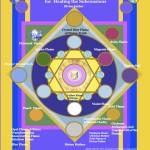 Healing the SubConscious